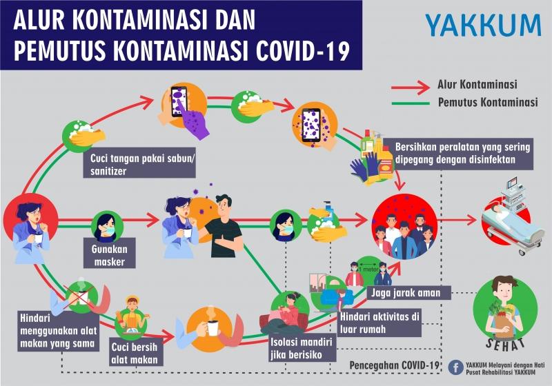 Alur Kontaminasi dan Pemutus Kontaminasi COVID-19