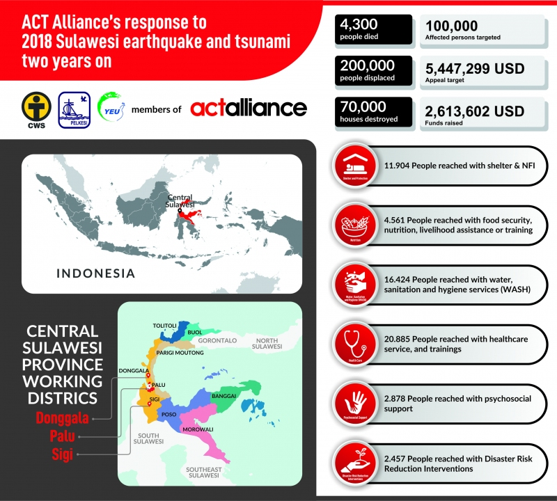 ACT Alliance's Response to 2018 Sulawesi Earthquake and Tsunami